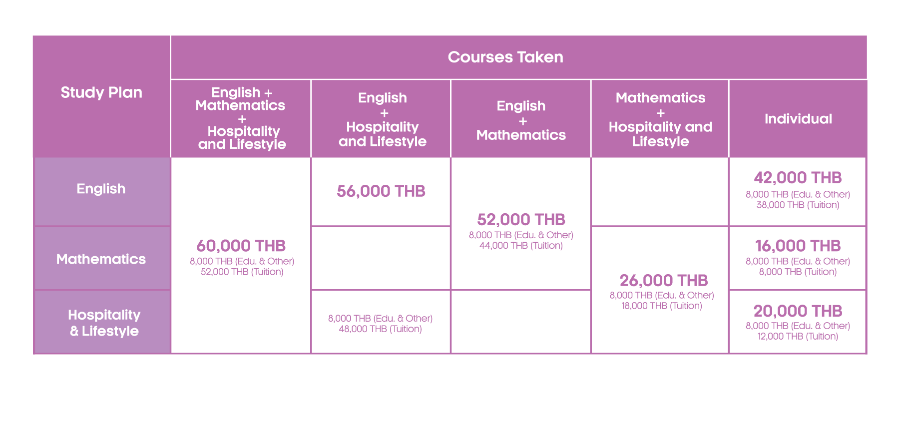 Pathway-program-tuition-fee-table